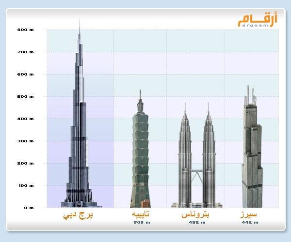 صورة ماهو اكبر برج في العالم , لا تستطيع رؤية نهاية البرج بسهولة