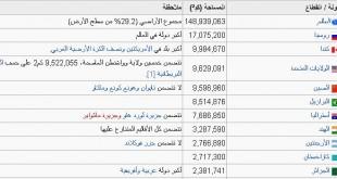 صورة ترتيب الدول العربية من حيث السكان , ترتيب عدد اكبر سكان الدول العربية