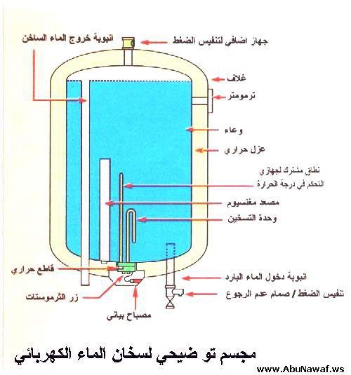 صورة اعطال السخان الكهربائي , احترف اصلاح سخانات الماء