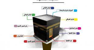 صورة اسماء ابواب الكعبة، شاهد اسماء ابواب الكعبه واشهرها